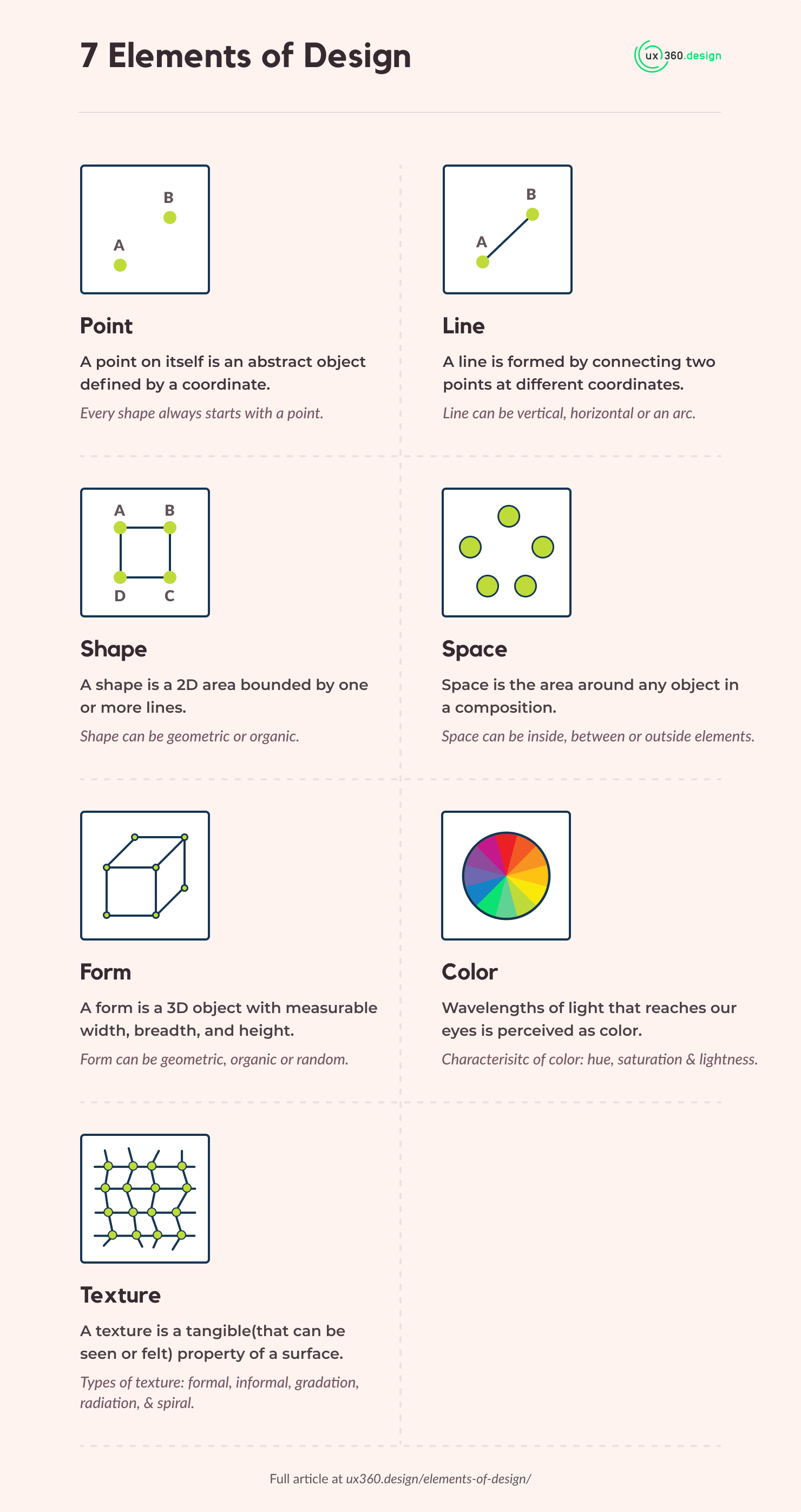 Infographics on the 7 elements of design by ux360.design (cheat sheet)