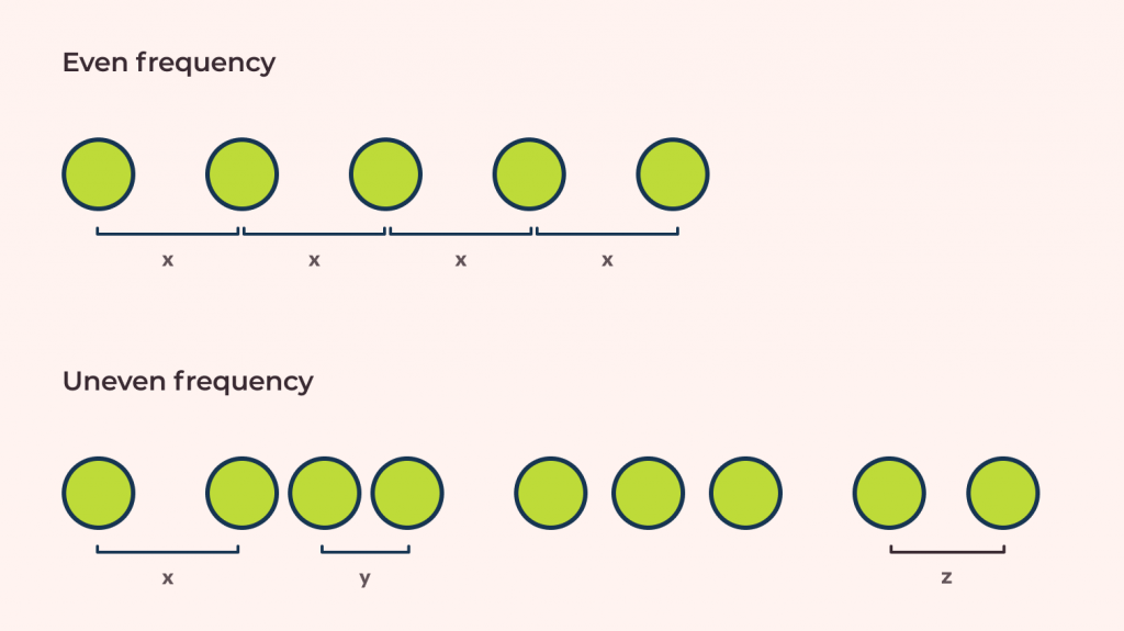 how even and uneven frequency occurs in design