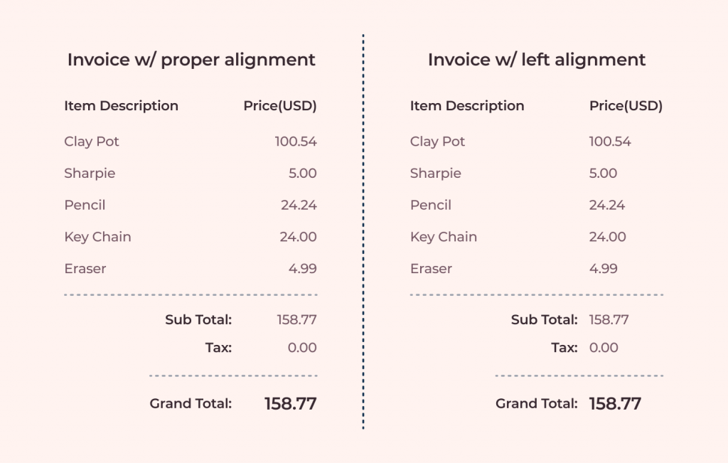 why price and amount is right aligned? explaining this using an invoice format with item description and price with respective alignments