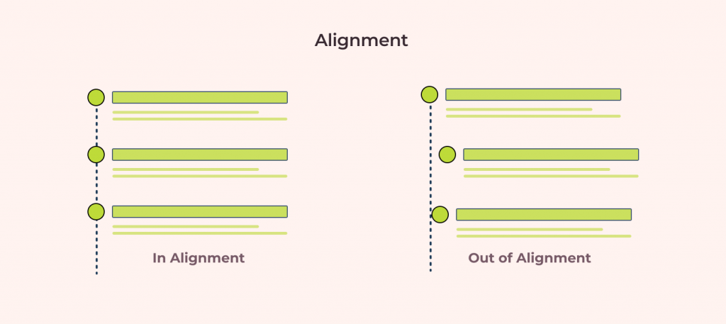 in-Alignment vs out-alignment excplanation using timeline visuals