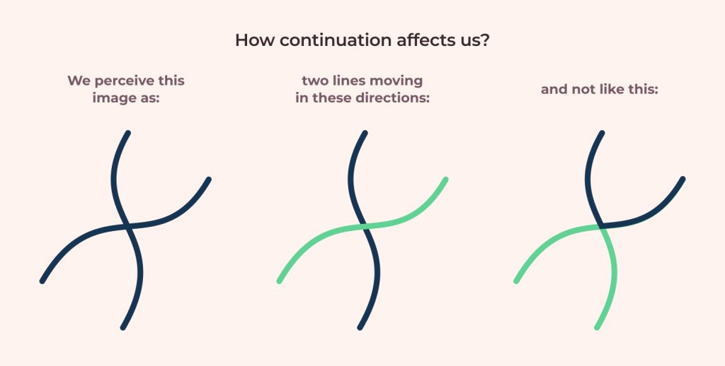 how the contiuation gestalt principle affects us example using lines, curves and paths